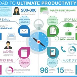 Road to ultimate productivity
